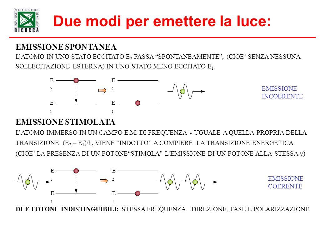 Due modi per emettere la luce: EMISSIONE INCOERENTE EMISSIONE SPONTANEA EMISSIONE STIMOLATA LATOMO IN UNO STATO ECCITATO E 2 PASSA SPONTANEAMENTE, (CIOE SENZA NESSUNA SOLLECITAZIONE ESTERNA) IN UNO STATO MENO ECCITATO E 1 LATOMO IMMERSO IN UN CAMPO E.M.