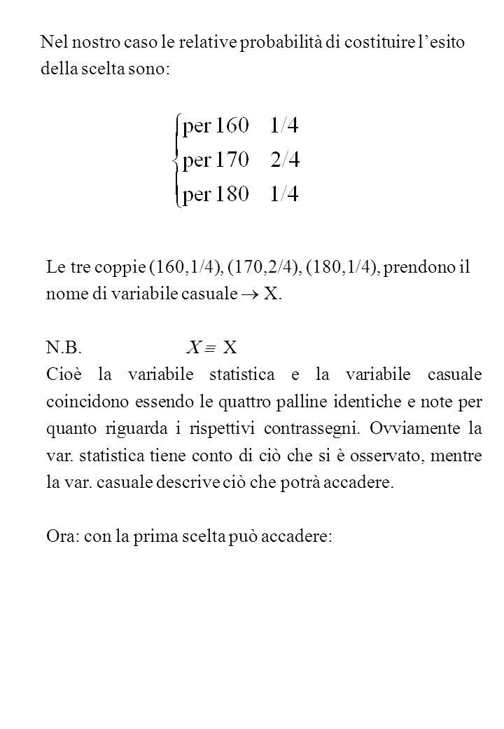 con la seconda scelta può accadere: Poiché ciascun risultato della seconda scelta può associarsi a ciascun risultato della prima, le coppie possibili (una delle quali costituirà lesito campionario) sono: I prova(x 1 )II prova(x 2 )campione (x 1, x 2 ) 160(160, 160) 160170(160, 170) 180(160, 180) : 160 (170, 160) 170170 (170, 170) 180(170, 180) 160(180, 160) 180170(180, 170) 180(180, 180) Ciò che può accadere nella prima scelta è descritto dalla v.c.