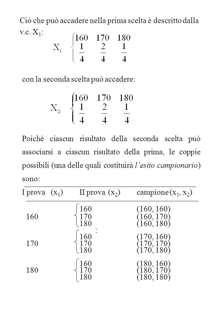 Le nove coppie (x 1, x 2 ) sono le possibili determinazioni della v.c.