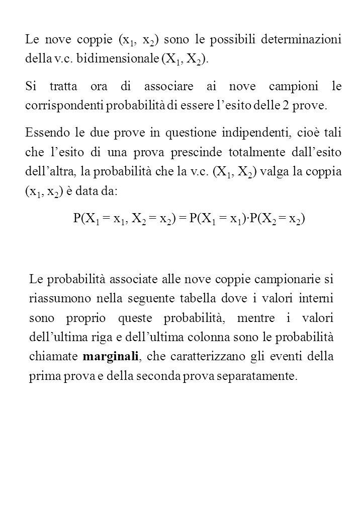 Le nove coppie (x 1, x 2 ) sono le possibili determinazioni della v.c. bidimensionale (X 1, X 2 ). Si tratta ora di associare ai nove campioni le corr