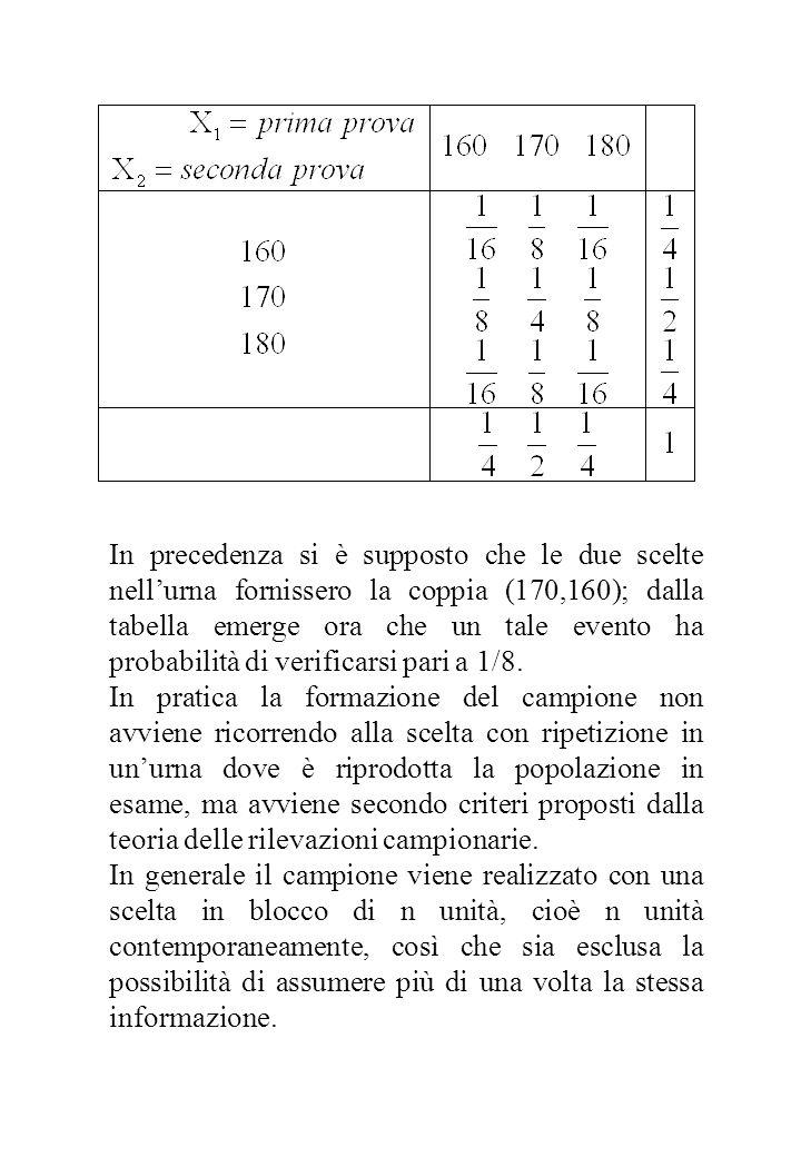 In precedenza si è supposto che le due scelte nellurna fornissero la coppia (170,160); dalla tabella emerge ora che un tale evento ha probabilità di v