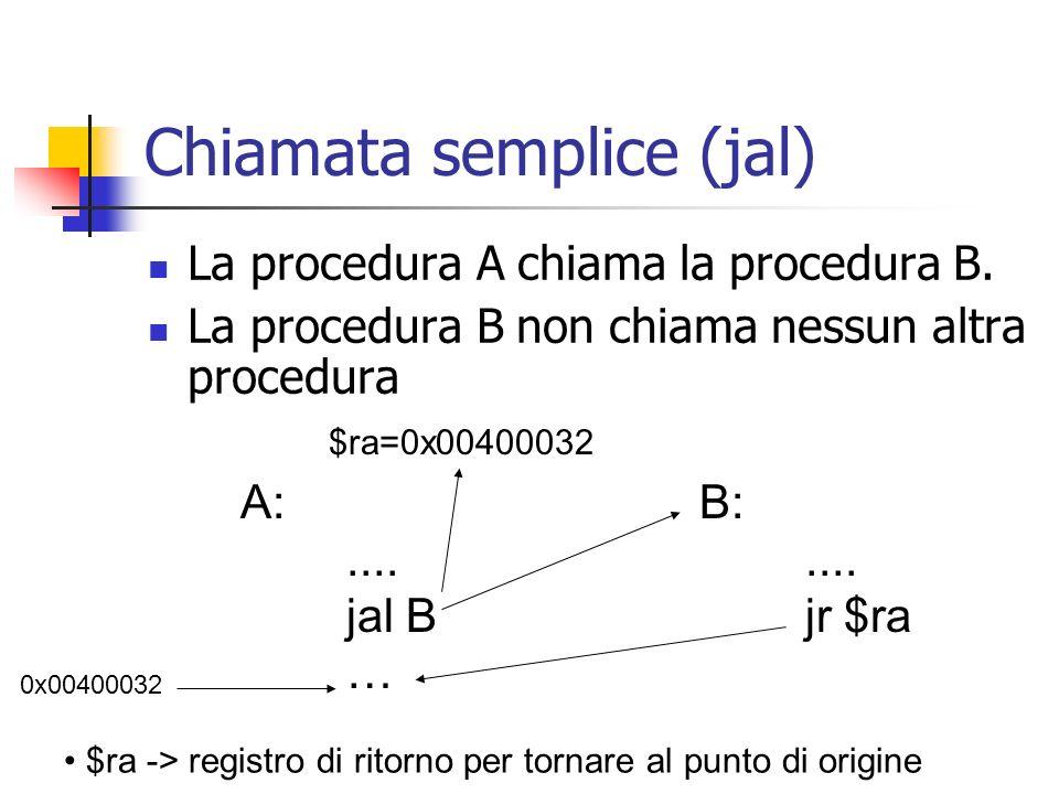 Chiamata semplice (jal) La procedura A chiama la procedura B. La procedura B non chiama nessun altra procedura A:.... jal B … B:.... jr $ra 0x00400032