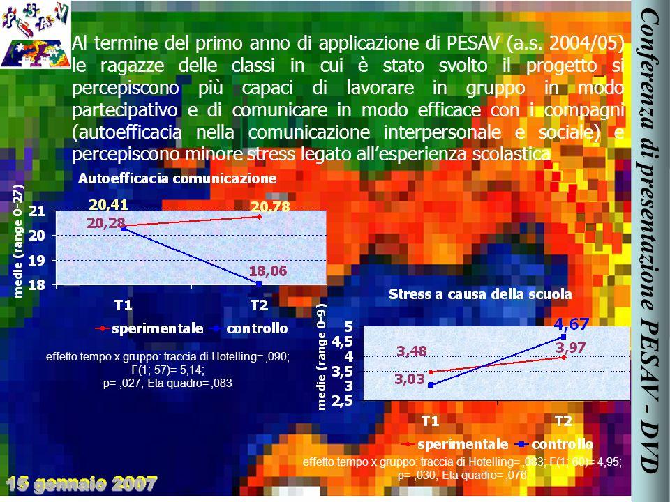 Al termine del primo anno di applicazione di PESAV (a.s.