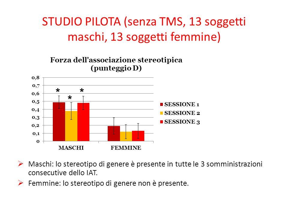 STUDIO PILOTA (senza TMS, 13 soggetti maschi, 13 soggetti femmine) Maschi: lo stereotipo di genere è presente in tutte le 3 somministrazioni consecutive dello IAT.