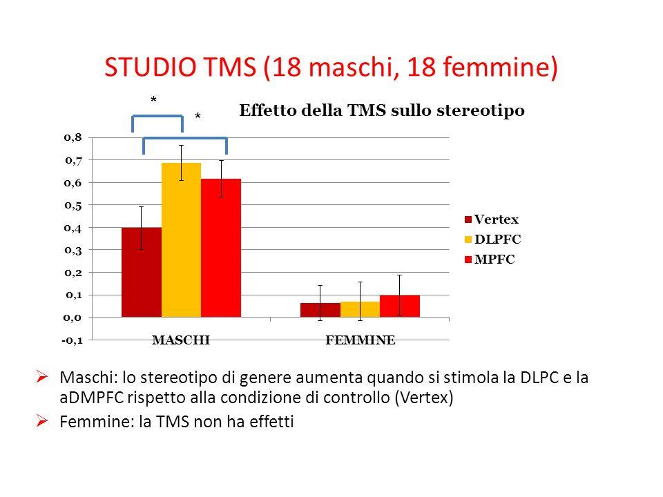 STUDIO TMS (18 maschi, 18 femmine) Maschi: lo stereotipo di genere aumenta quando si stimola la DLPC e la aDMPFC rispetto alla condizione di controllo (Vertex) Femmine: la TMS non ha effetti * *
