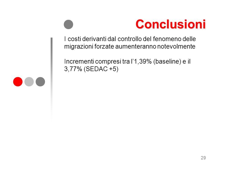 29 Conclusioni I costi derivanti dal controllo del fenomeno delle migrazioni forzate aumenteranno notevolmente Incrementi compresi tra l1,39% (baselin