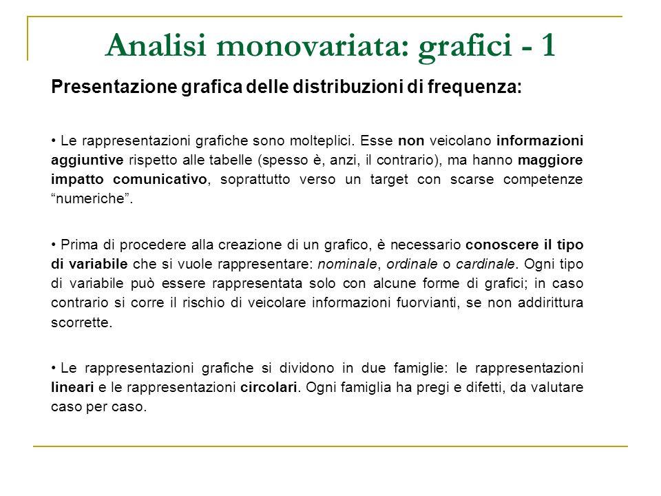 Analisi monovariata: grafici - 1 Presentazione grafica delle distribuzioni di frequenza: Le rappresentazioni grafiche sono molteplici. Esse non veicol