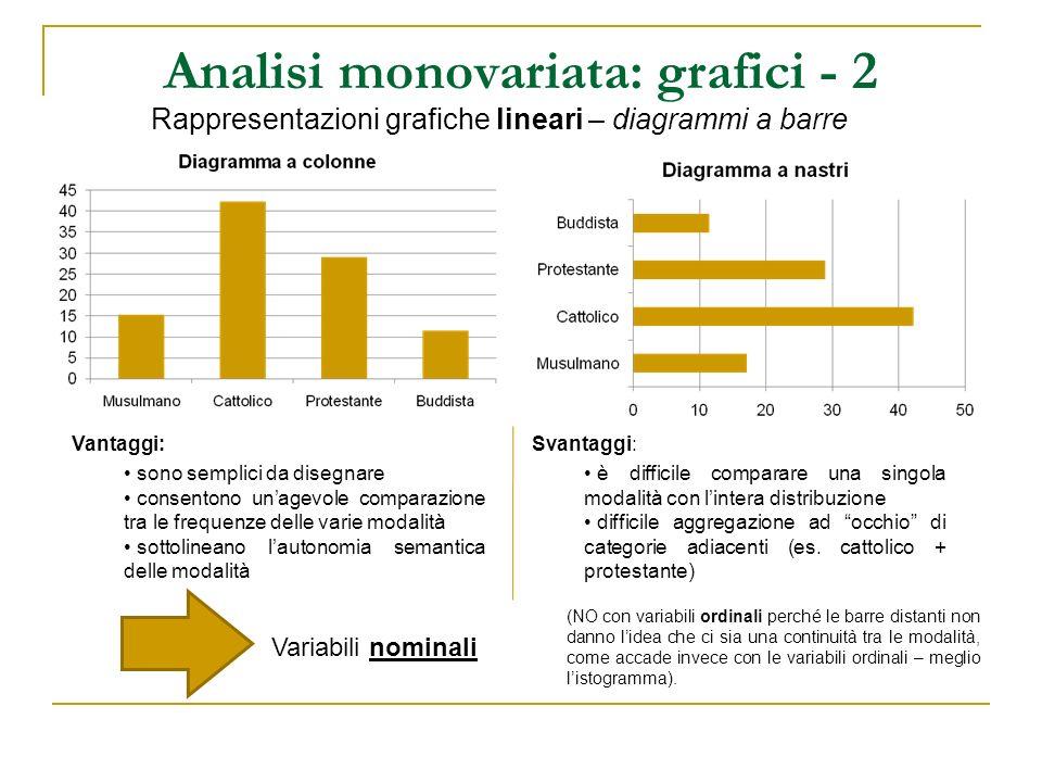 Analisi monovariata: grafici - 2 Rappresentazioni grafiche lineari – diagrammi a barre Variabili nominali Vantaggi: sono semplici da disegnare consent