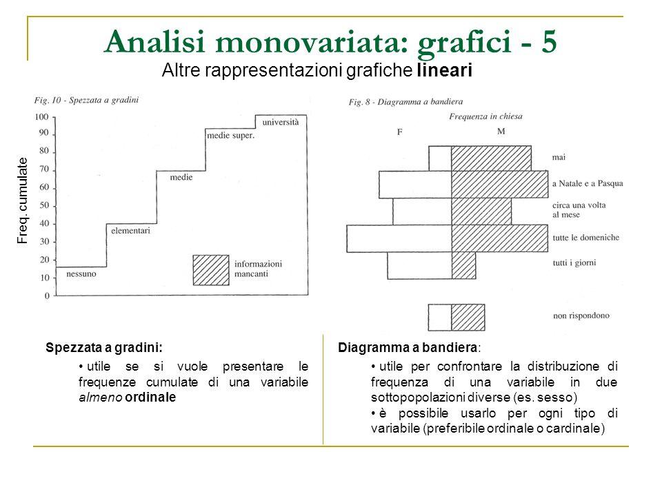 Analisi monovariata: grafici - 5 Altre rappresentazioni grafiche lineari Spezzata a gradini: utile se si vuole presentare le frequenze cumulate di una