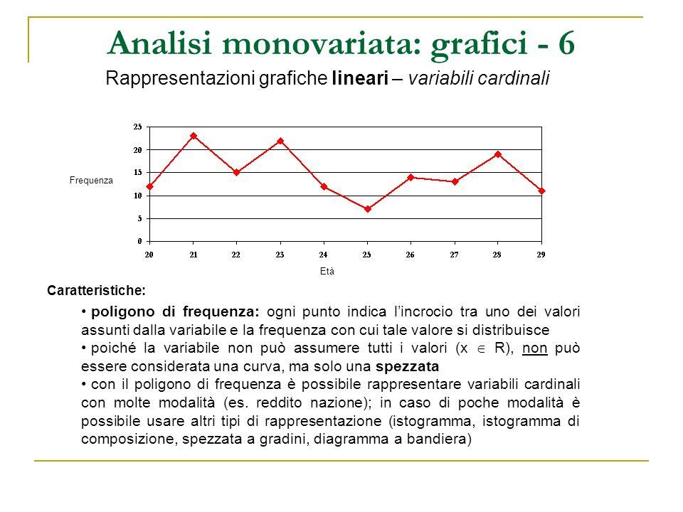 Analisi monovariata: grafici - 6 Rappresentazioni grafiche lineari – variabili cardinali Caratteristiche: poligono di frequenza: ogni punto indica lin
