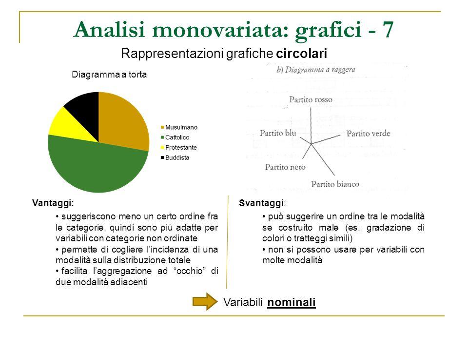 Analisi monovariata: grafici - 7 Rappresentazioni grafiche circolari Vantaggi: suggeriscono meno un certo ordine fra le categorie, quindi sono più ada