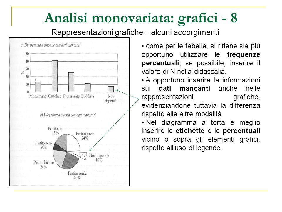 Analisi monovariata: grafici - 8 Rappresentazioni grafiche – alcuni accorgimenti come per le tabelle, si ritiene sia più opportuno utilizzare le frequ