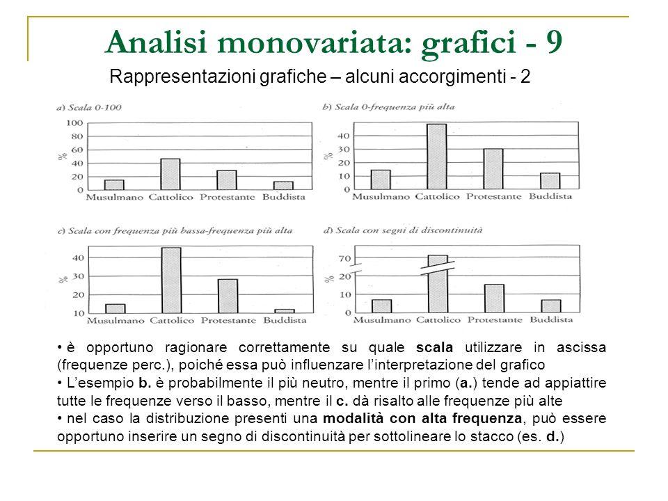 Analisi monovariata: grafici - 9 Rappresentazioni grafiche – alcuni accorgimenti - 2 è opportuno ragionare correttamente su quale scala utilizzare in
