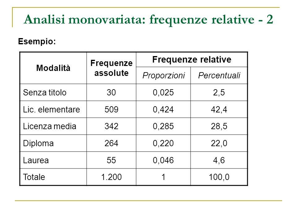 Analisi monovariata: frequenze relative - 2 Esempio: Modalità Frequenze assolute Frequenze relative ProporzioniPercentuali Senza titolo300,0252,5 Lic.