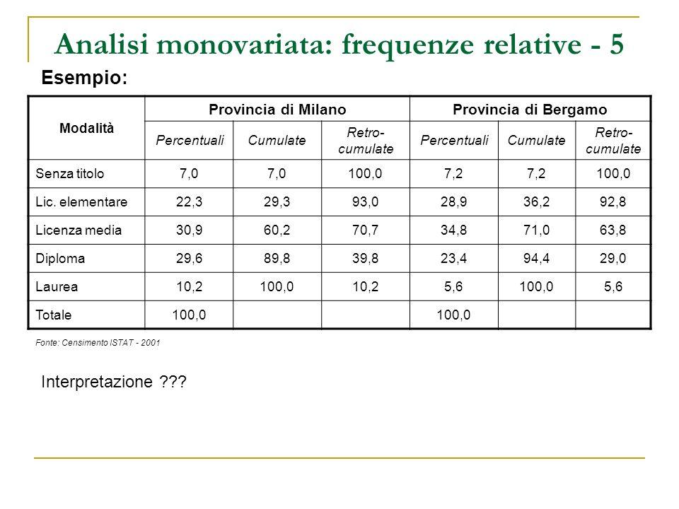 Analisi monovariata: frequenze relative - 5 Esempio: Modalità Provincia di MilanoProvincia di Bergamo PercentualiCumulate Retro- cumulate PercentualiC