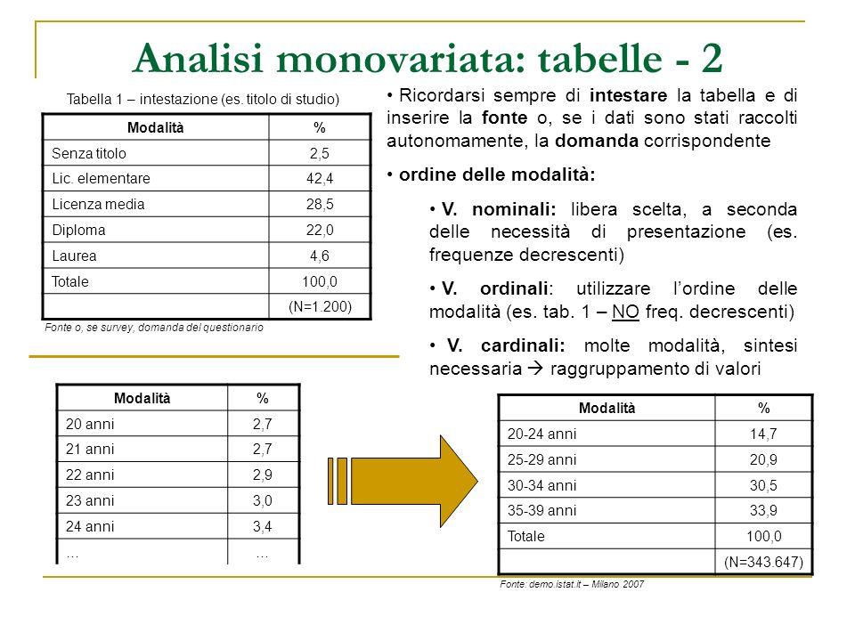 Analisi monovariata: tabelle - 2 Modalità% Senza titolo2,5 Lic. elementare42,4 Licenza media28,5 Diploma22,0 Laurea4,6 Totale100,0 (N=1.200) Fonte o,