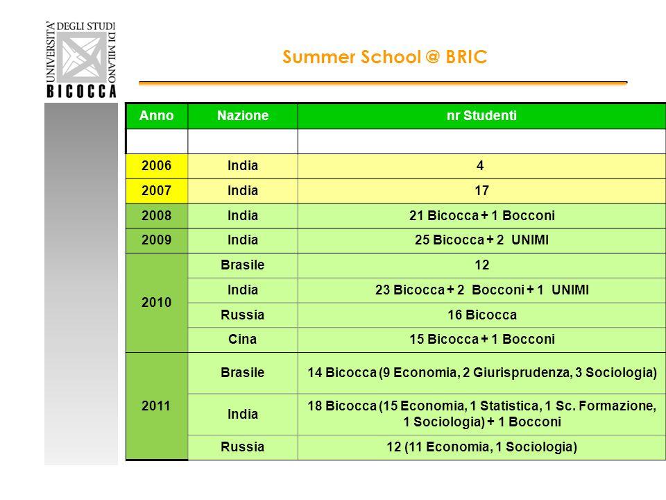AnnoNazionenr Studenti 2006India4 2007India17 2008India21 Bicocca + 1 Bocconi 2009India25 Bicocca + 2 UNIMI 2010 Brasile12 India23 Bicocca + 2 Bocconi + 1 UNIMI Russia16 Bicocca Cina15 Bicocca + 1 Bocconi 2011 Brasile14 Bicocca (9 Economia, 2 Giurisprudenza, 3 Sociologia) India 18 Bicocca (15 Economia, 1 Statistica, 1 Sc.