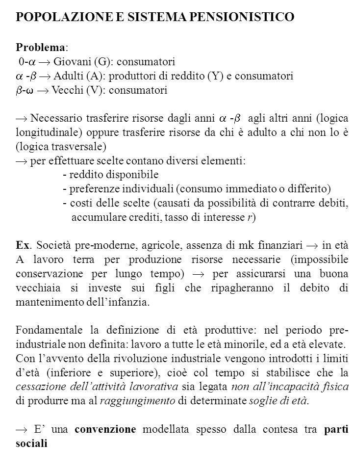 POPOLAZIONE E SISTEMA PENSIONISTICO Problema: 0- Giovani (G): consumatori - Adulti (A): produttori di reddito (Y) e consumatori - Vecchi (V): consumat