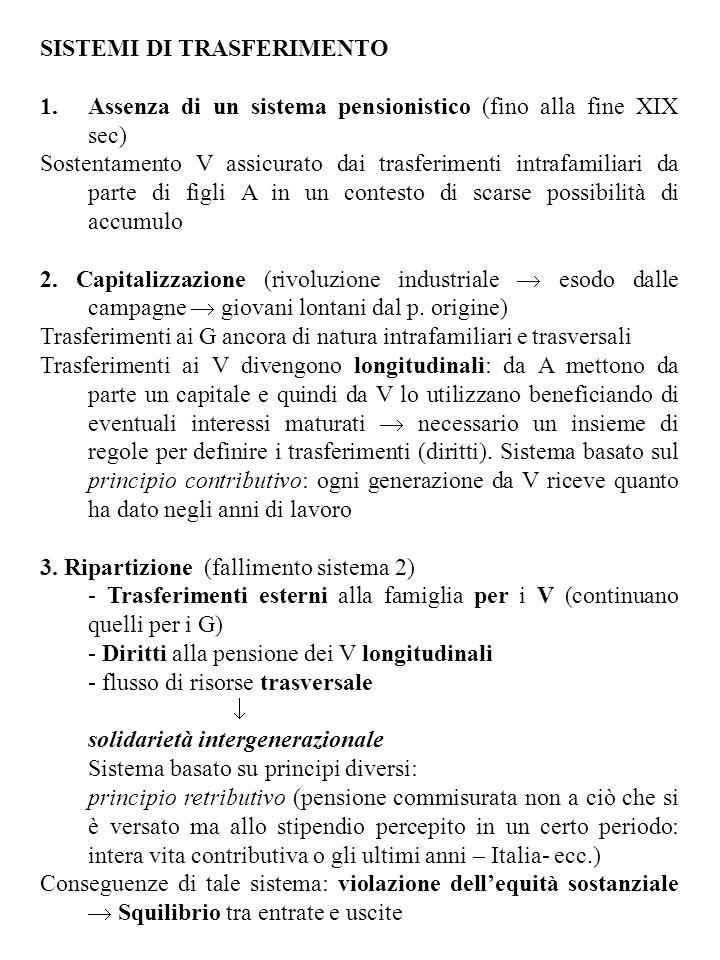 SISTEMI DI TRASFERIMENTO 1.Assenza di un sistema pensionistico (fino alla fine XIX sec) Sostentamento V assicurato dai trasferimenti intrafamiliari da