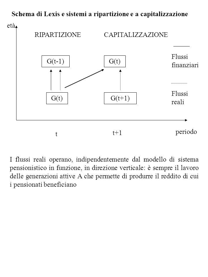 Schema di Lexis e sistemi a ripartizione e a capitalizzazione età periodo t t+1 G(t) G(t-1) RIPARTIZIONE G(t) CAPITALIZZAZIONE G(t+1) Flussi finanziar
