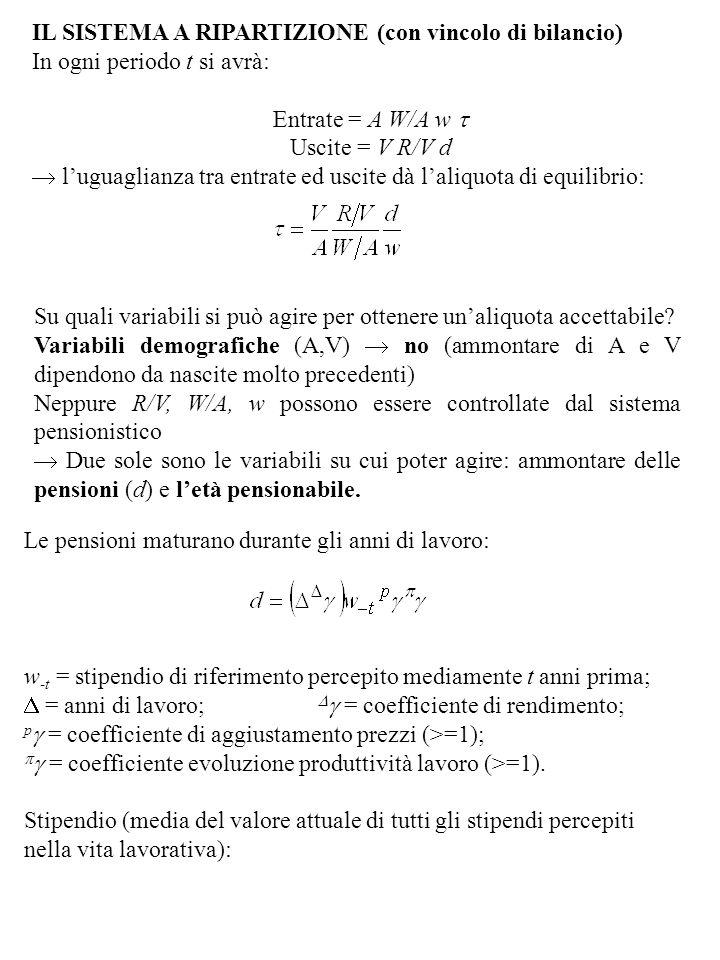 IL SISTEMA A RIPARTIZIONE (con vincolo di bilancio) In ogni periodo t si avrà: Entrate = A W/A w Uscite = V R/V d luguaglianza tra entrate ed uscite d