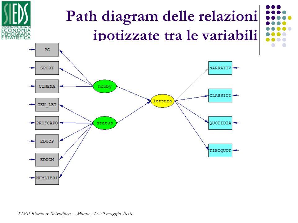 Path diagram delle relazioni ipotizzate tra le variabili XLVII Riunione Scientifica – Milano, 27-29 maggio 2010