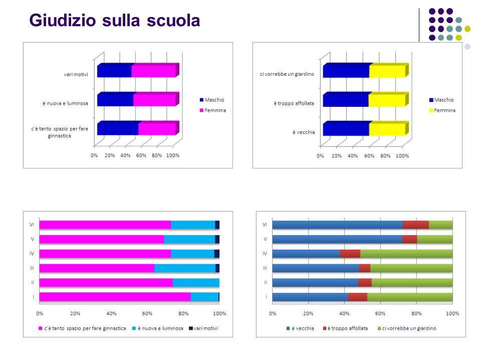 Materia Preferita Materie preferite per settore disciplinare Materie preferite L area disciplinare che assorbe la percentuale più alta di gradimento è quella scientifica (37%), seguita da quella umanistica (28%) e quella delle attività motorie (17%).