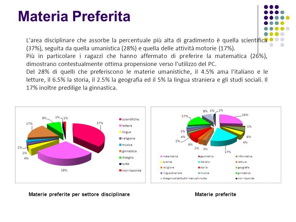 Materia Preferita Materie preferite per settore disciplinare Materie preferite L'area disciplinare che assorbe la percentuale più alta di gradimento è