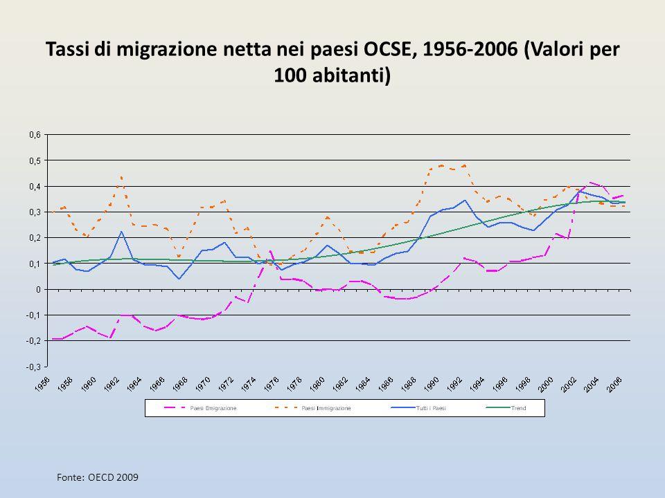Tassi di migrazione netta nei paesi OCSE, 1956-2006 (Valori per 100 abitanti) Fonte: OECD 2009