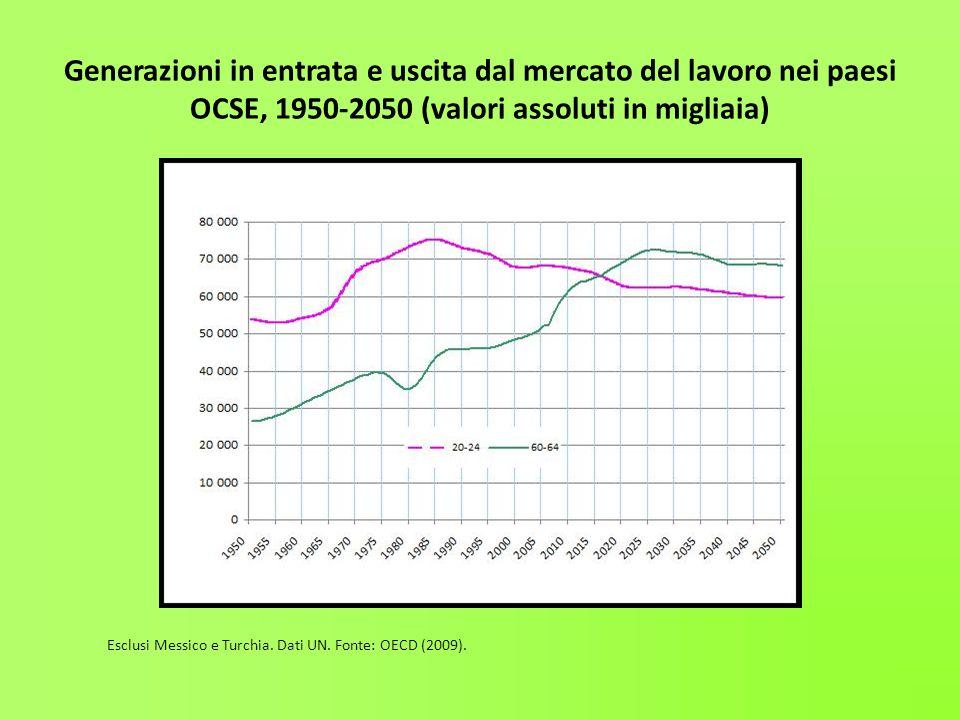 Generazioni in entrata e uscita dal mercato del lavoro nei paesi OCSE, 1950-2050 (valori assoluti in migliaia) Esclusi Messico e Turchia. Dati UN. Fon