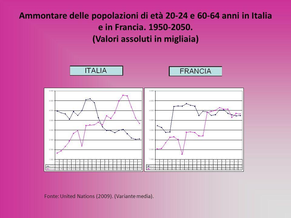 Ammontare delle popolazioni di età 20-24 e 60-64 anni in Italia e in Francia. 1950-2050. (Valori assoluti in migliaia) Fonte: United Nations (2009). (