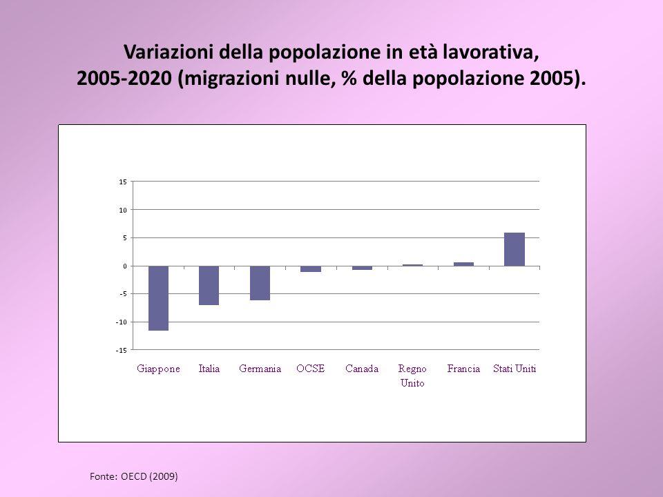Variazioni della popolazione in età lavorativa, 2005-2020 (migrazioni nulle, % della popolazione 2005). Fonte: OECD (2009)