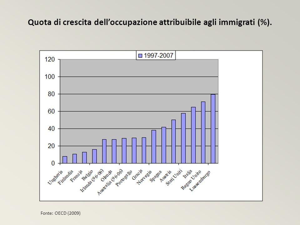 Quota di crescita delloccupazione attribuibile agli immigrati (%). Fonte: OECD (2009)