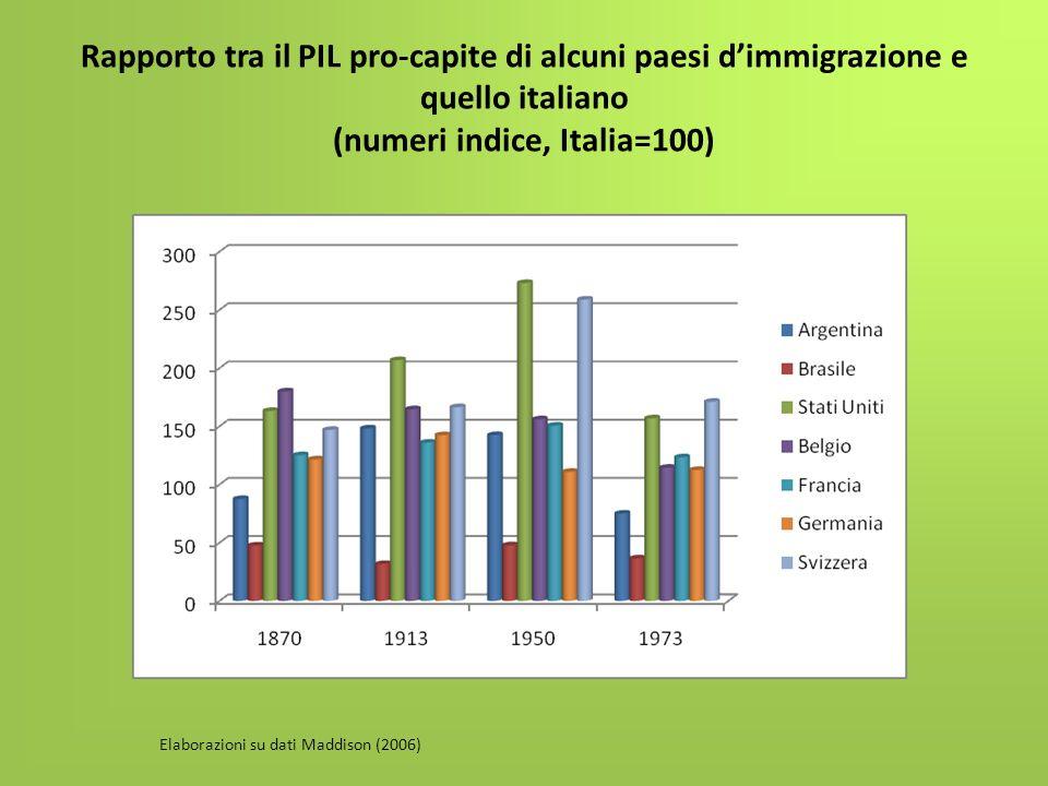 Rapporto tra il PIL pro-capite di alcuni paesi dimmigrazione e quello italiano (numeri indice, Italia=100) Elaborazioni su dati Maddison (2006)