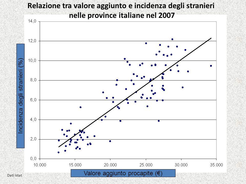 Relazione tra valore aggiunto e incidenza degli stranieri nelle province italiane nel 2007 Incidenza degli stranieri (%) Valore aggiunto procapite ()