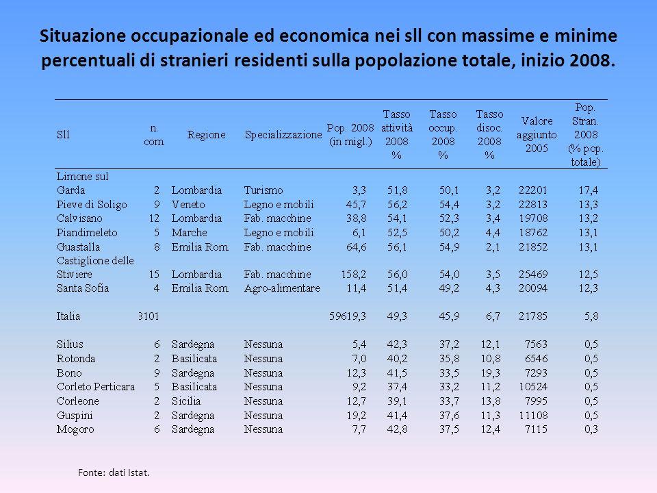 Situazione occupazionale ed economica nei sll con massime e minime percentuali di stranieri residenti sulla popolazione totale, inizio 2008. Fonte: da