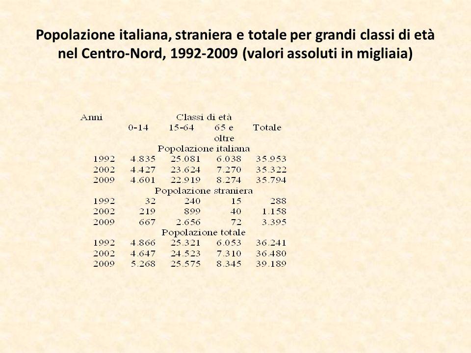 Popolazione italiana, straniera e totale per grandi classi di età nel Centro-Nord, 1992-2009 (valori assoluti in migliaia)