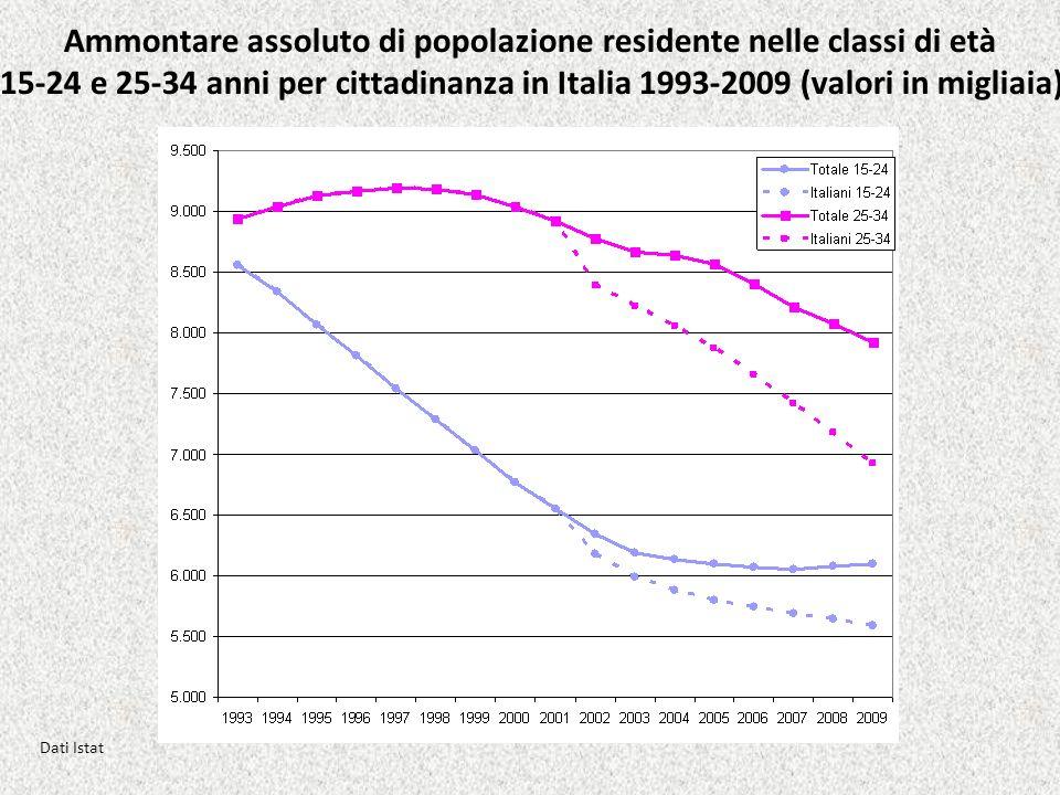 Ammontare assoluto di popolazione residente nelle classi di età 15-24 e 25-34 anni per cittadinanza in Italia 1993-2009 (valori in migliaia) Dati Ista