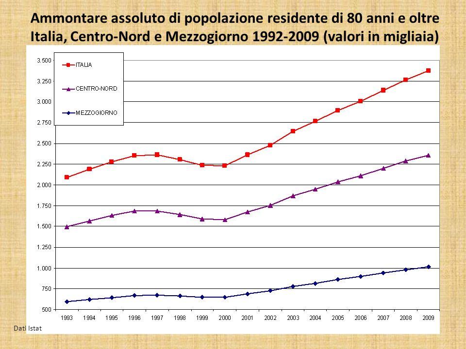Ammontare assoluto di popolazione residente di 80 anni e oltre Italia, Centro-Nord e Mezzogiorno 1992-2009 (valori in migliaia) Dati Istat