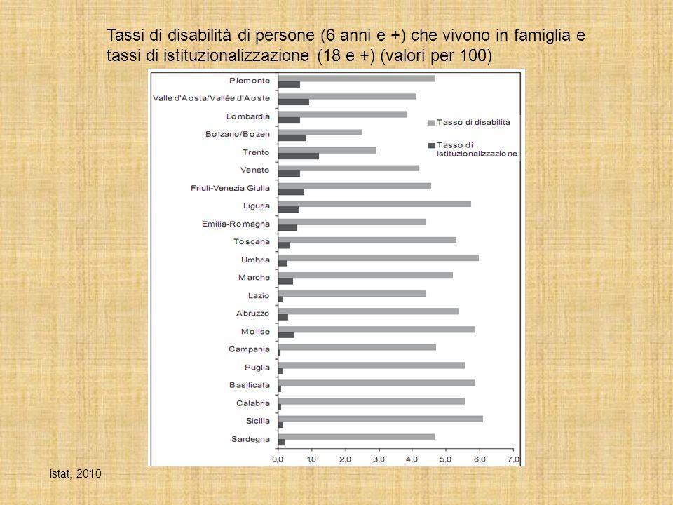 Tassi di disabilità di persone (6 anni e +) che vivono in famiglia e tassi di istituzionalizzazione (18 e +) (valori per 100) Istat, 2010