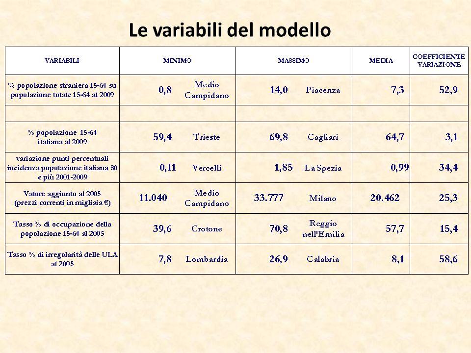 Le variabili del modello