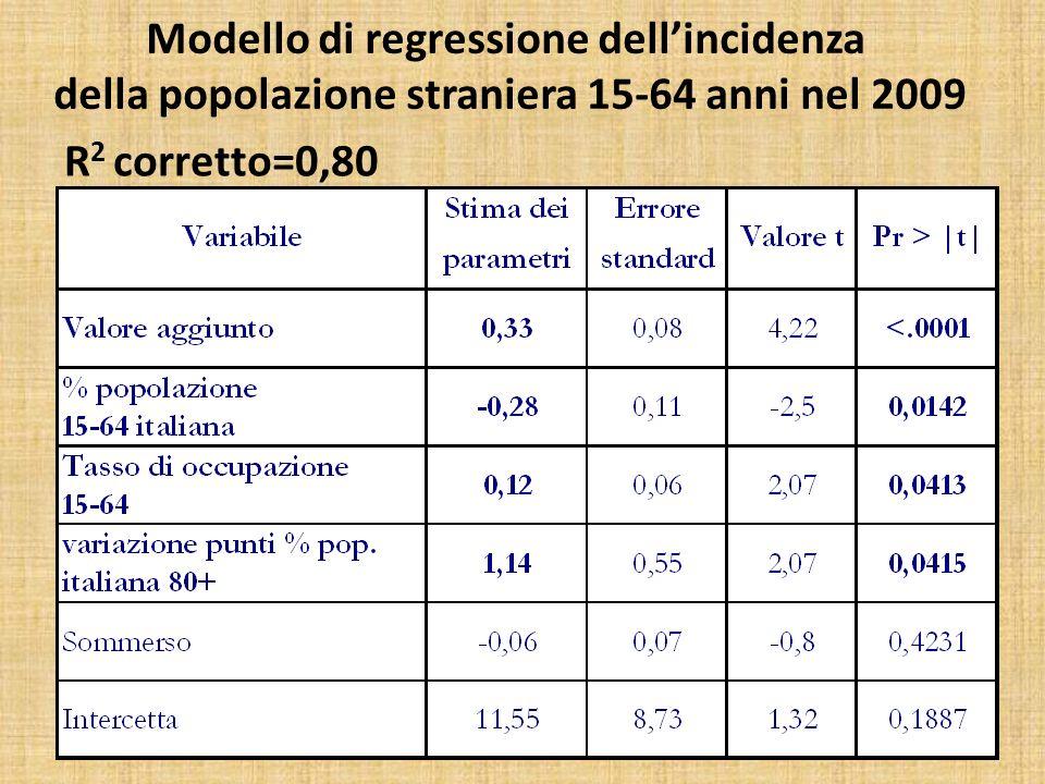 Modello di regressione dellincidenza della popolazione straniera 15-64 anni nel 2009 R 2 corretto=0,80