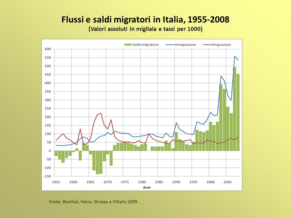 Flussi e saldi migratori in Italia, 1955-2008 (Valori assoluti in migliaia e tassi per 1000) Fonte: Bonifazi, Heins, Strozza e Vitiello 2009
