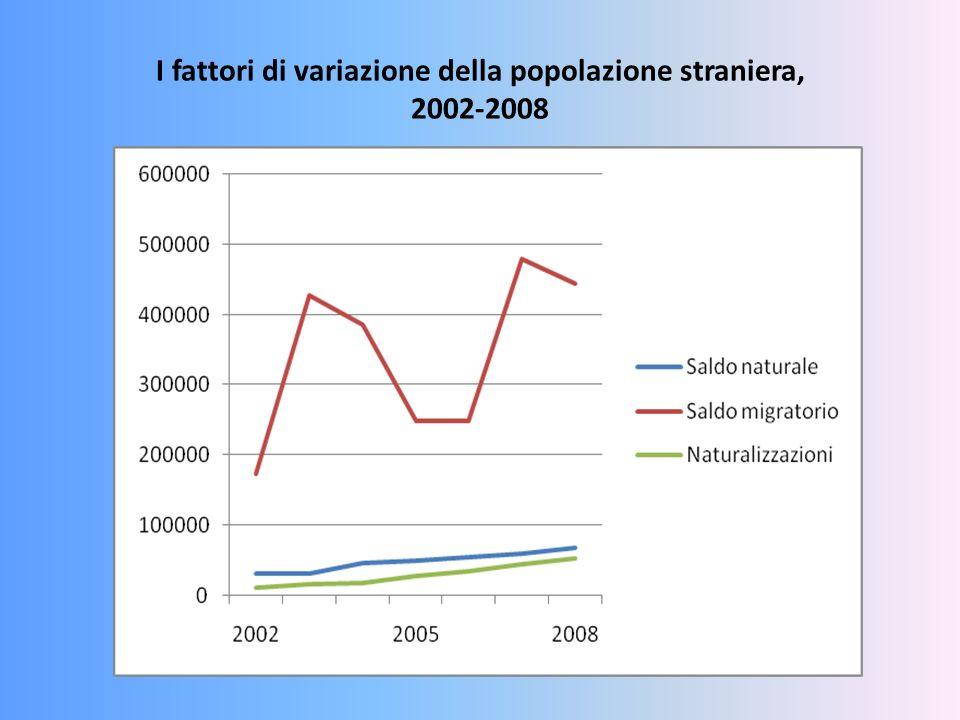 I fattori di variazione della popolazione straniera, 2002-2008