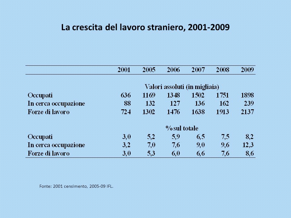 La crescita del lavoro straniero, 2001-2009 Fonte: 2001 censimento, 2005-09 IFL.