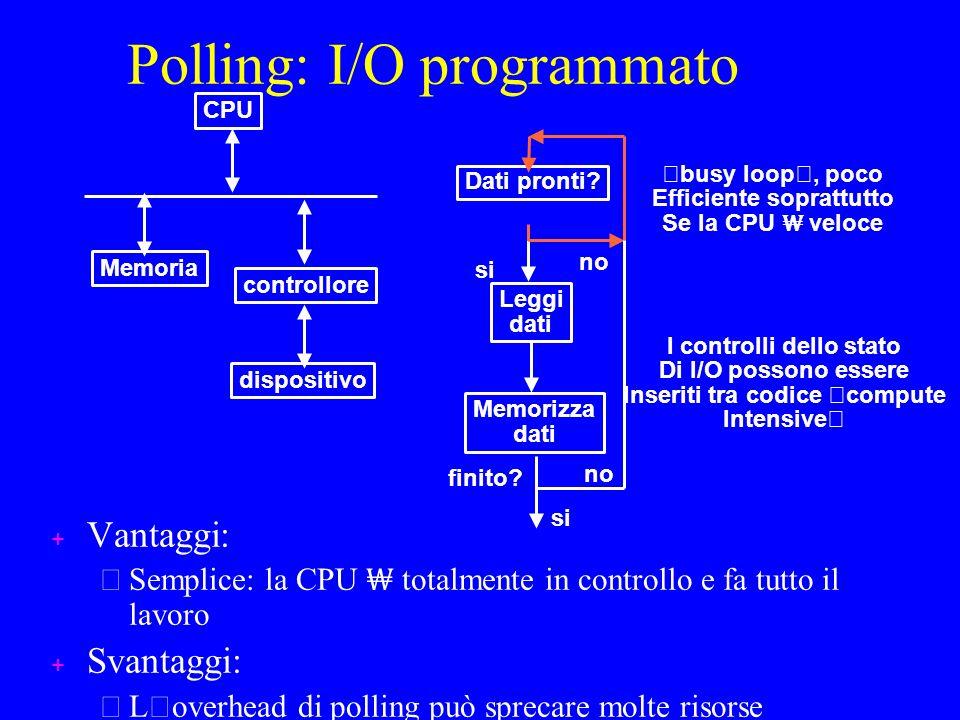 Polling: I/O programmato + Vantaggi: – Semplice: la CPU totalmente in controllo e fa tutto il lavoro + Svantaggi: L ' overhead di polling può sprecare molte risorse CPU controllore dispositivo Memoria Dati pronti.