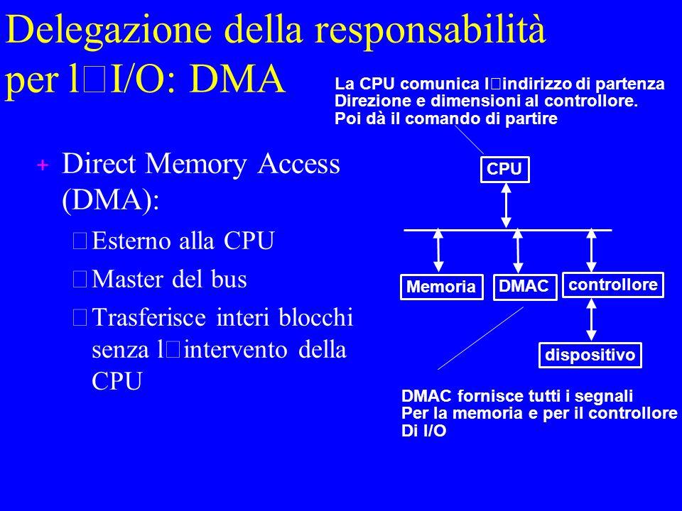 Delegazione della responsabilità per l ' I/O: DMA + Direct Memory Access (DMA): –Esterno alla CPU –Master del bus Trasferisce interi blocchi senza l ' intervento della CPU CPU controllore dispositivo Memoria DMAC La CPU comunica l'indirizzo di partenza Direzione e dimensioni al controllore.