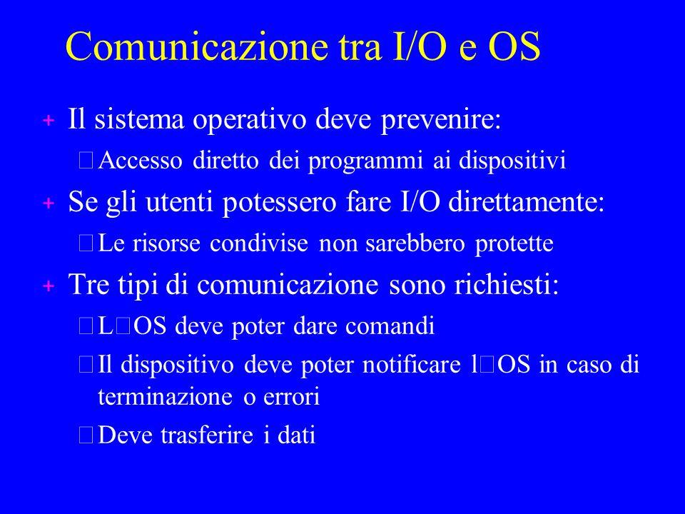 Comunicazione tra I/O e OS + Il sistema operativo deve prevenire: –Accesso diretto dei programmi ai dispositivi + Se gli utenti potessero fare I/O direttamente: –Le risorse condivise non sarebbero protette + Tre tipi di comunicazione sono richiesti: L ' OS deve poter dare comandi Il dispositivo deve poter notificare l ' OS in caso di terminazione o errori –Deve trasferire i dati