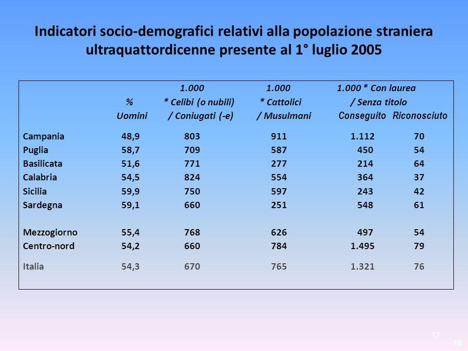 Indicatori socio-demografici relativi alla popolazione straniera ultraquattordicenne presente al 1° luglio 2005 1.000 1.000 1.000 * Con laurea %* Celi