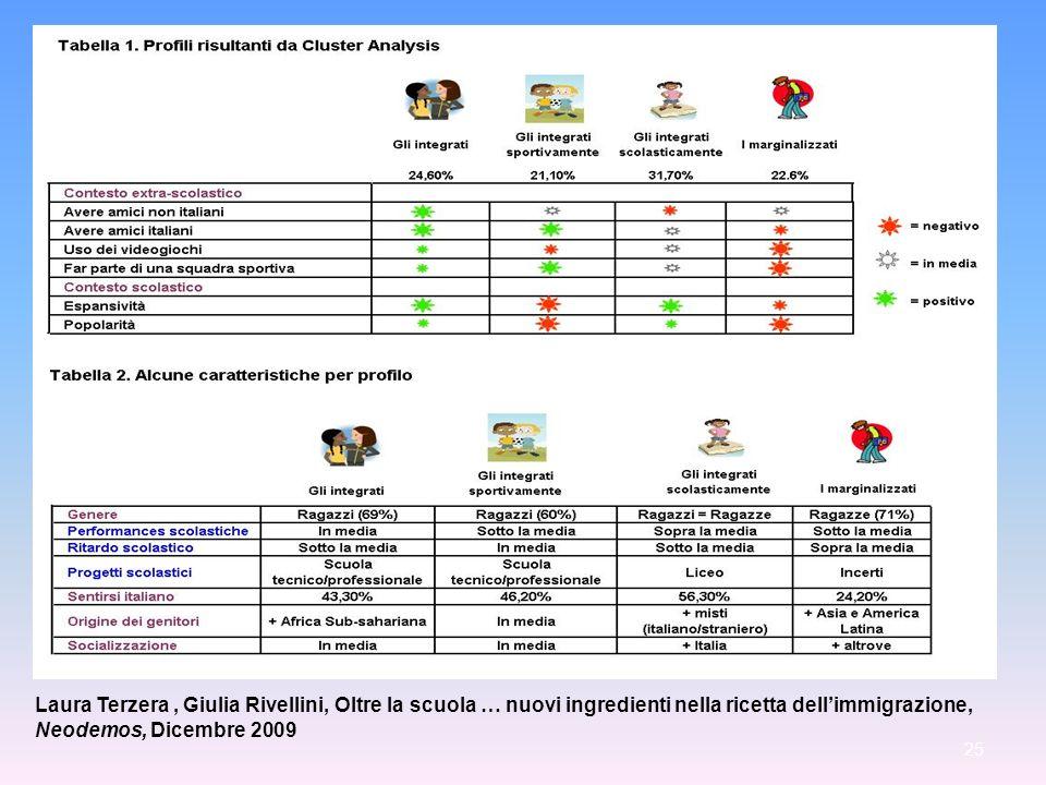Laura Terzera, Giulia Rivellini, Oltre la scuola … nuovi ingredienti nella ricetta dellimmigrazione, Neodemos, Dicembre 2009 25